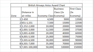 Avios award chart - not just good for British Airways flights!