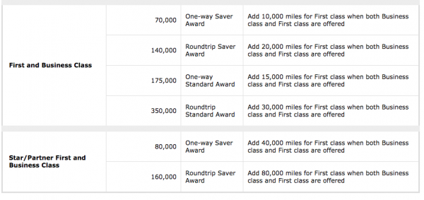 The recently devalued United award chart - more expensive partner premium cabins
