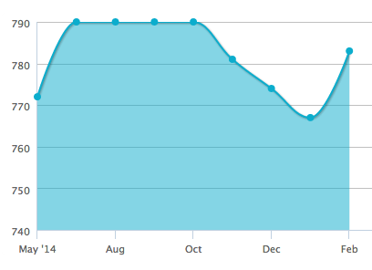 You can probably guess when I last applied for some credit...