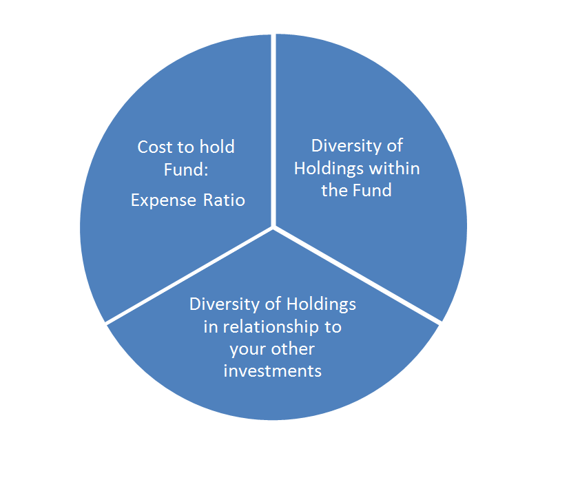 How to Navigate Vanguard and Buy a Mutual Fund