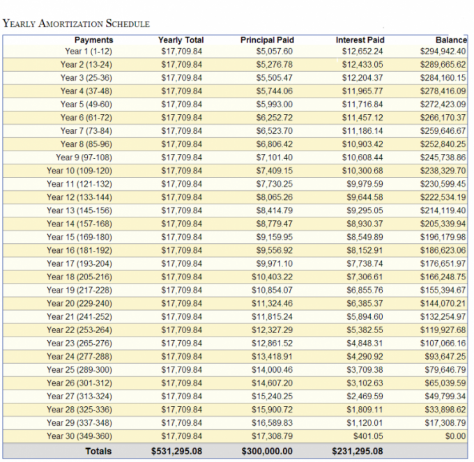 monthly payment amortization table