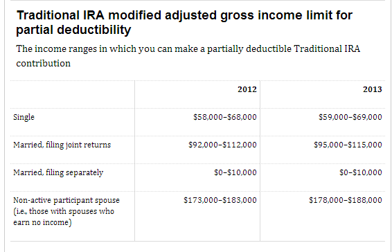 IRA Phase Out Limits