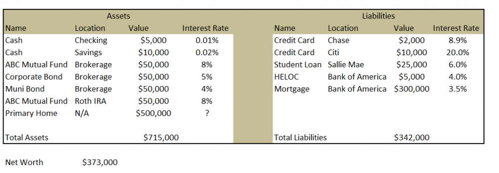 personal finance balance sheet template