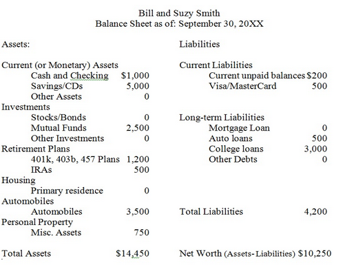 Left Right Balance Sheet