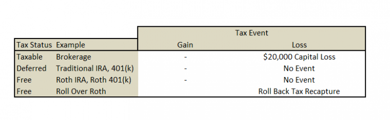 Canadian tax treatment of stock options
