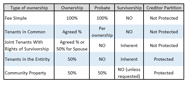 Ownership Interest In Personal Property