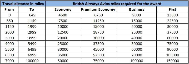 British Airways distance-based chart for single-carrier partner awards