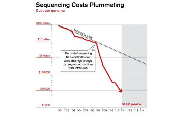 cost of dna sequencing machine