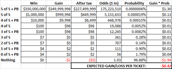 Powerball expected value