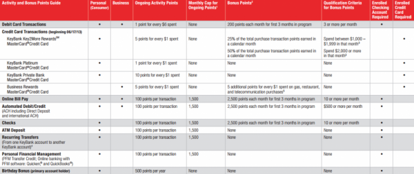 KeyBank Rewards: the most ridiculously confusing rewards
