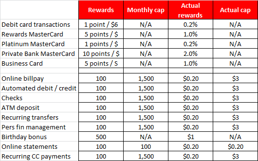 Keybank rewards the most ridiculously confusing rewards program key bank rewards 3 reheart Gallery