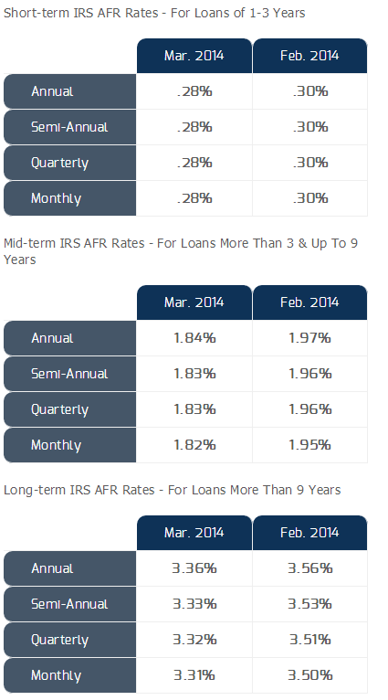 AFR Table for Feb/Mar from National Family Mortgage