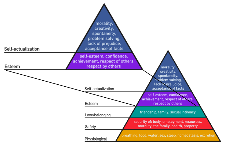 Highlighting the top two levels of Maslow's Hierarchy of Needs