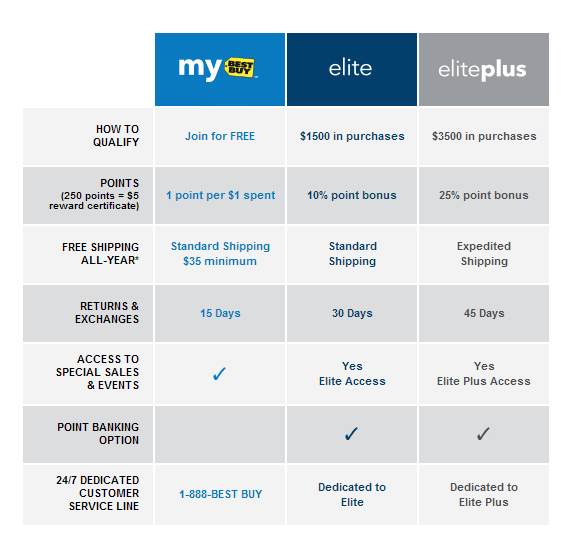 My Best Buy Elite levels and benefits.