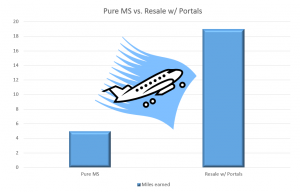 Pure MS vs Resale