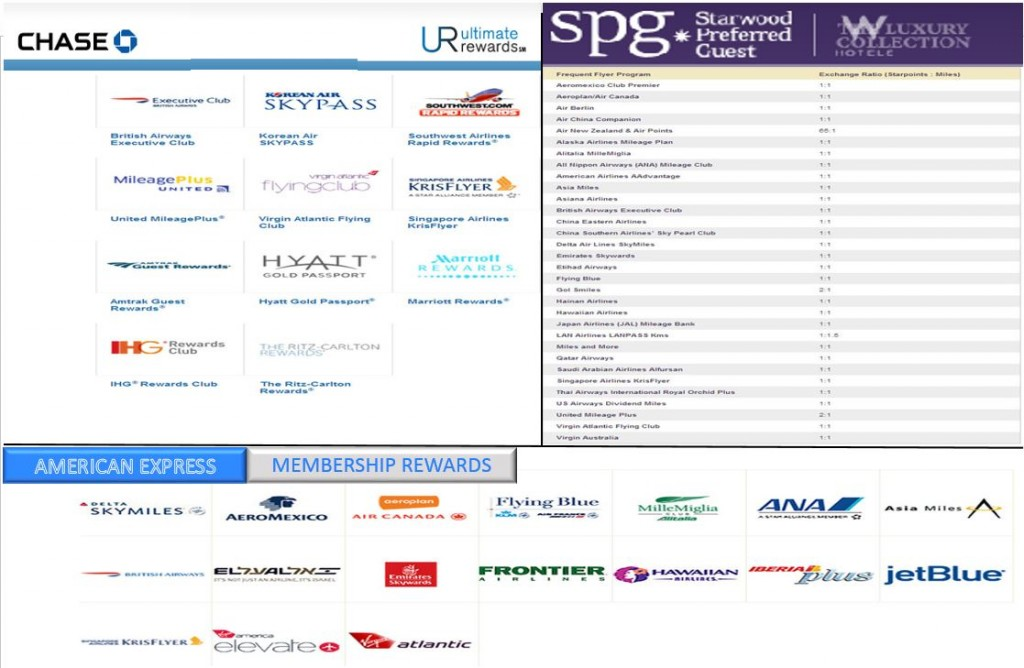 Chase UR, American Express MR and SPG Airline Transfer Partners.