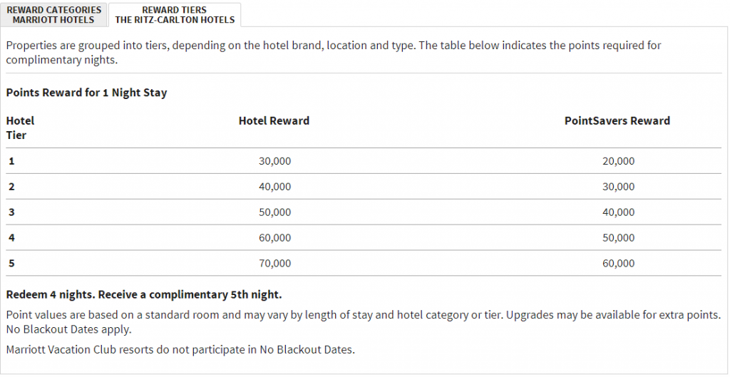 Ritz-Carlton Hotel Redemption Rates with Marriott Rewards Points.