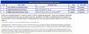 Earning United PerksPlus Points