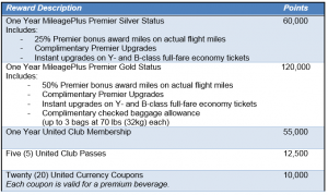 United PerksPlus Redemptions - Other Awards