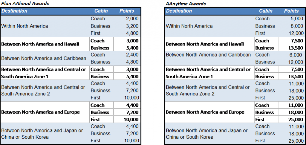 Double Dip On American Airlines Flights With Business