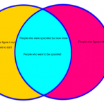 Venn Diagram - where do you want to be?