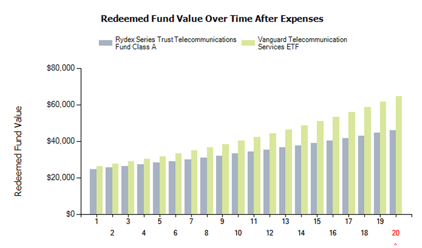 how to pay taxes on etf index funds