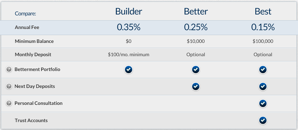 Betterment Fees Again