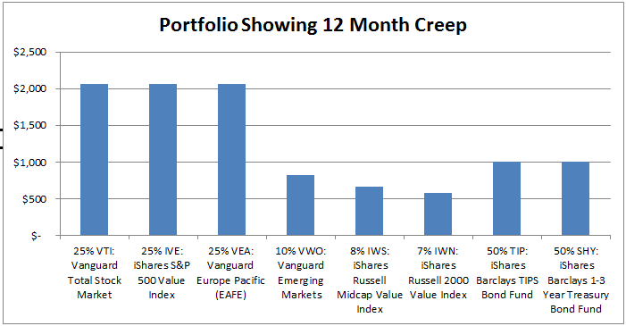 Betterment Portfolio Creep Fig