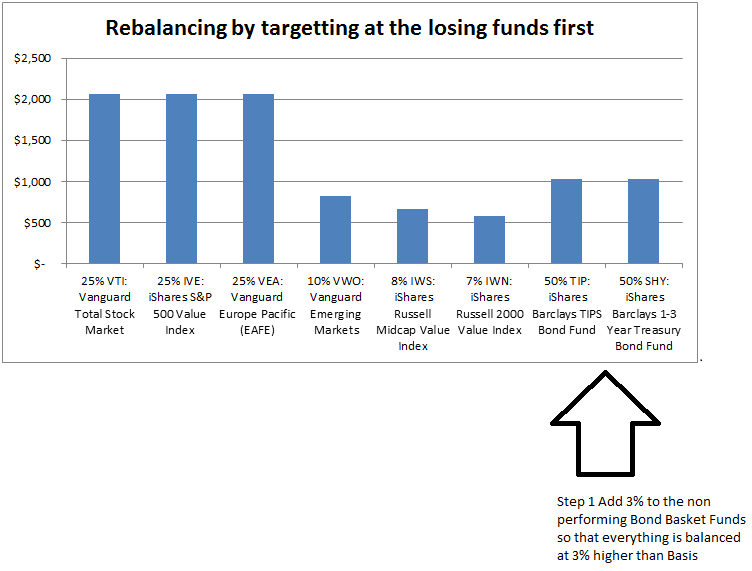 Rebalancing by Targeting Losing Funds First
