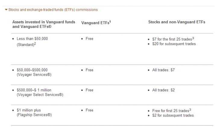 Vanguard Brokerage Fees