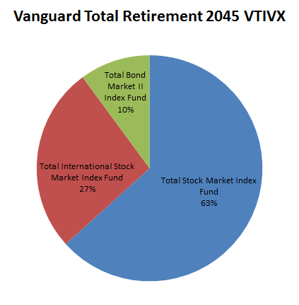 how to change asset allocation vanguard
