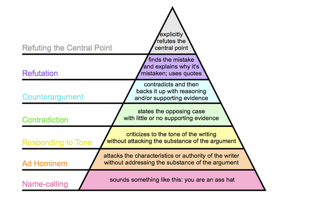 Graham's Hierarchy
