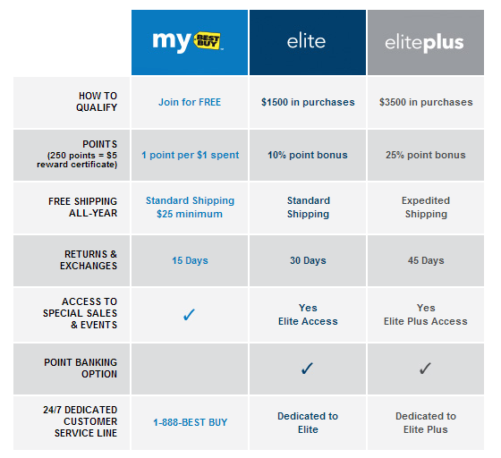 Bestbuy online payment options