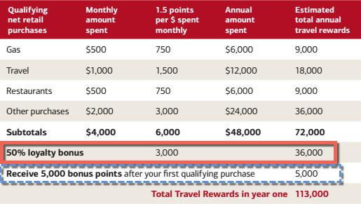 Potentially earn 50 more rewards on your bank of america credit for those that signed up for the bank of america promotion and havent closed their account yet if you sign up for a new travel rewards card you could earn reheart