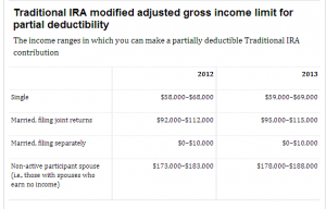 The Difference between a Rollover IRA and a Traditional IRA
