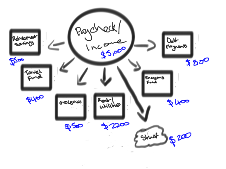 Allocating Cashflow effectively