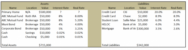 Highest to Lowest Rates