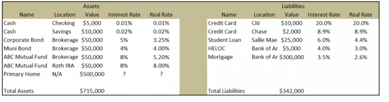 Real Rates after we consider taxes