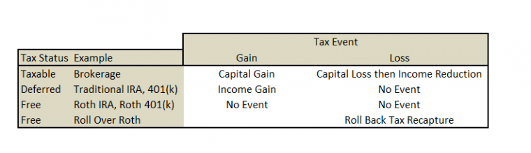 Tax Treatment of Loss or Gain