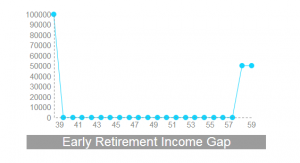 The dichotomy of early retirement and tax advantaged savings