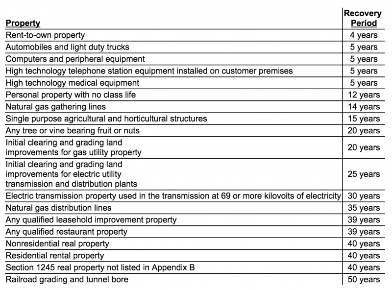 ADS Property Table from Pub 946