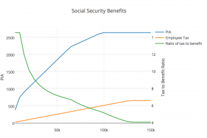 Social Security Benefits Chart
