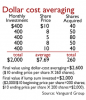 Dollar Cost by Vanguard.PNG