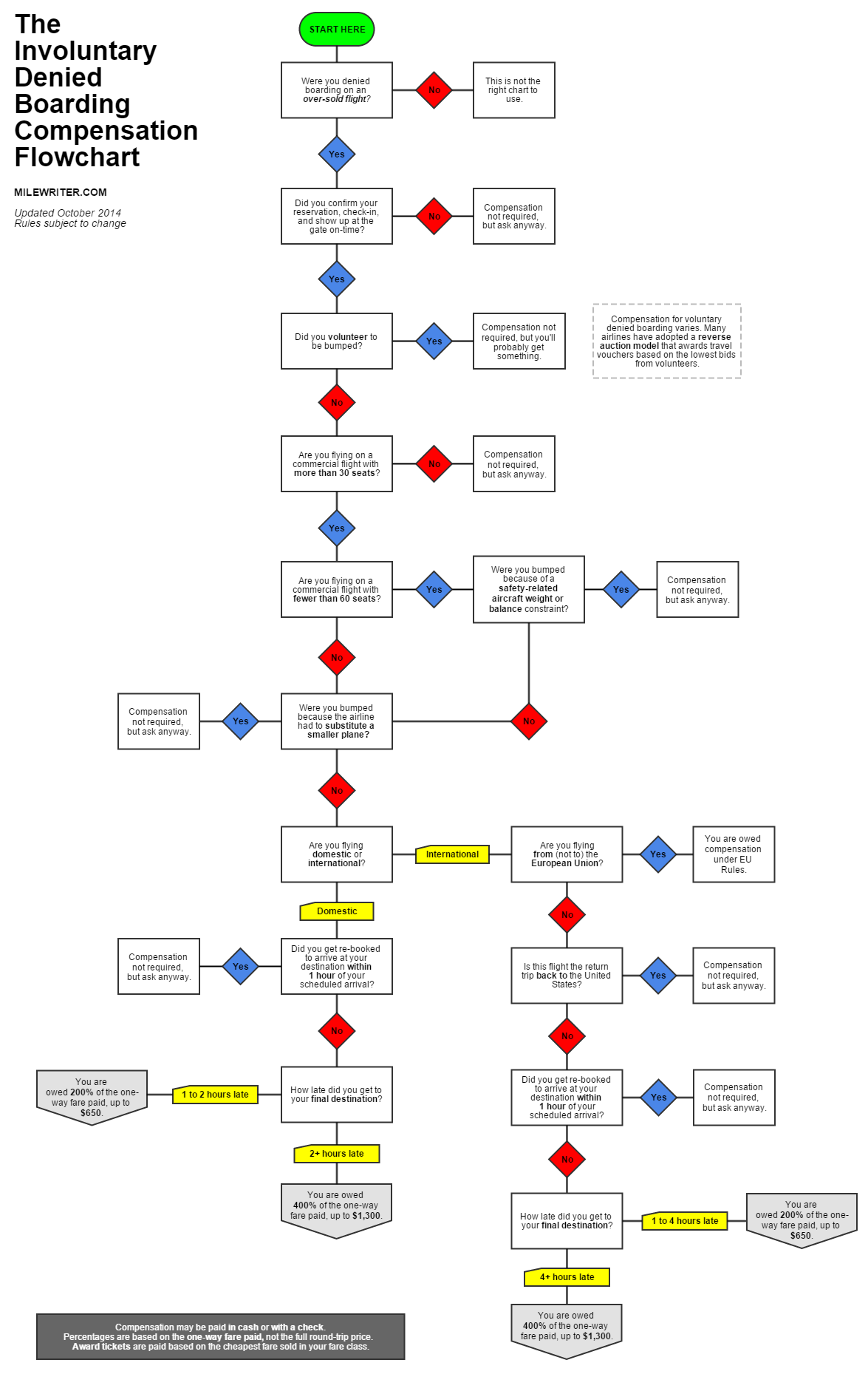 Involuntary Denied Boarding on Oversold Flights - The Flow Chart