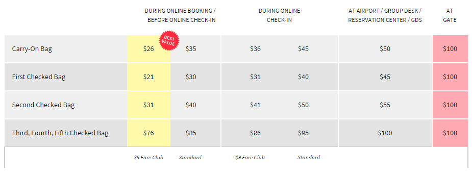 How much do you really save by flying spirit mile writer for Spirit airlines ticket prices