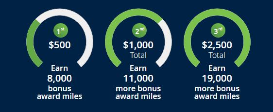 United MileagePlus Bonus Promotion