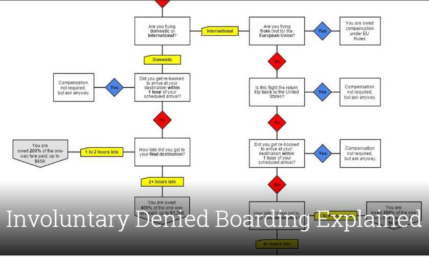 Involuntary Denied Boarding Explained
