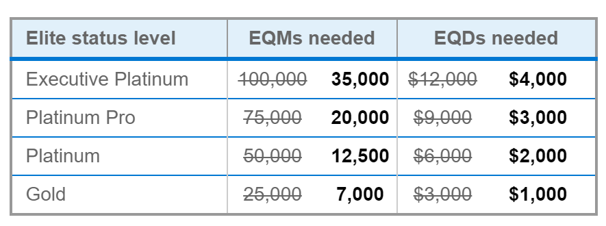 Targeted Fast Track To Aa Elite Status 35k Eqms For Exec