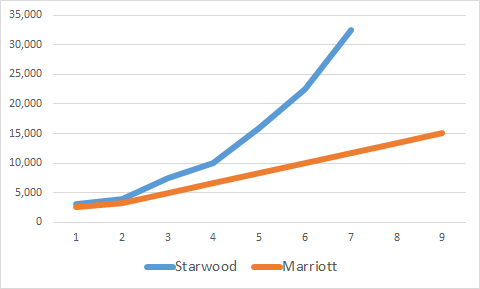 starwood-marriott-chart