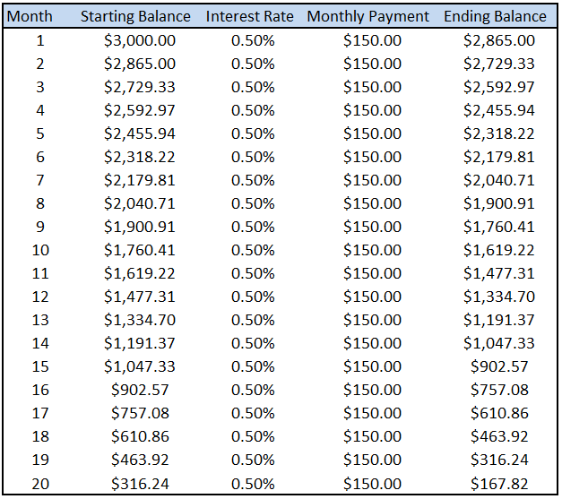 Chart showing the compound interest lost by Prepayment